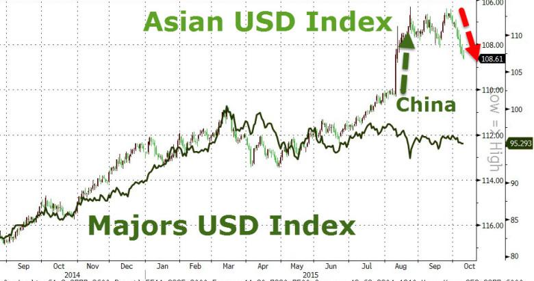 Азиатские валюты: максимальный рост за 6 лет. «Горячие деньги» возвращаются в Азию: крупнейший антирекорд доллара с 2009 года