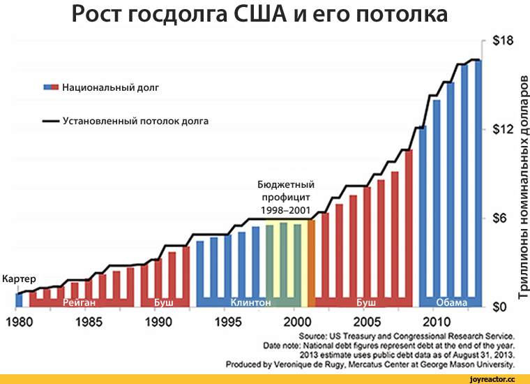рост госдолга сша при трампе для общеобразовательных учреждений