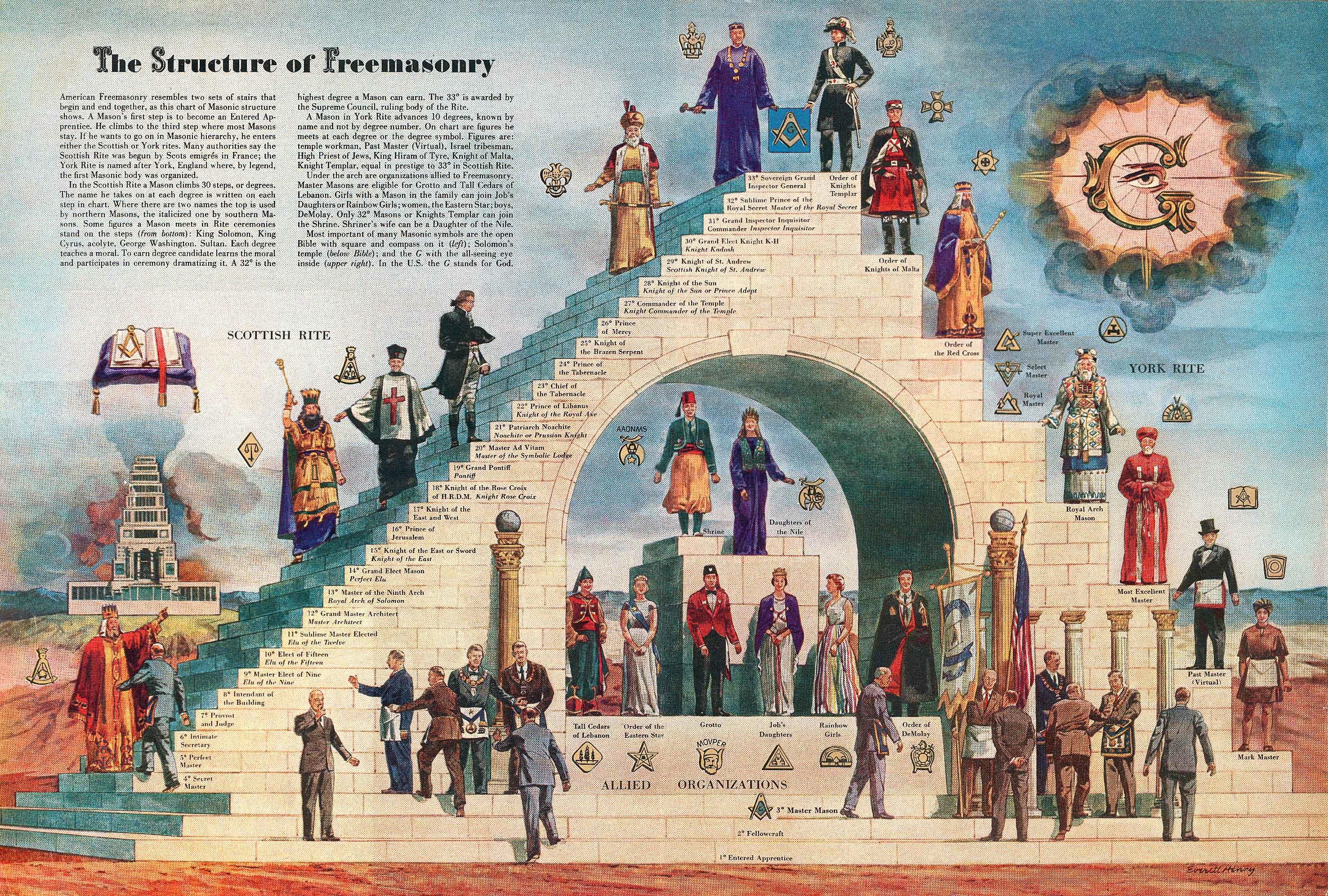 Пирамида посвящений регулярного масонства до 33 градуса
