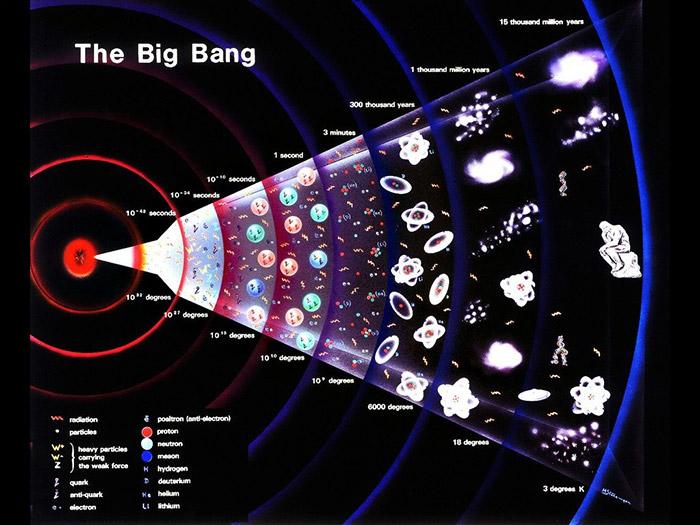 Схема эволюции Вселенной
