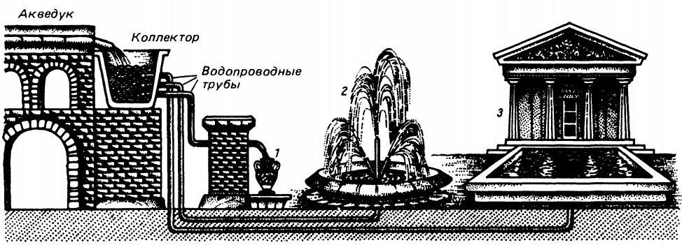 Картинки древний водопровод