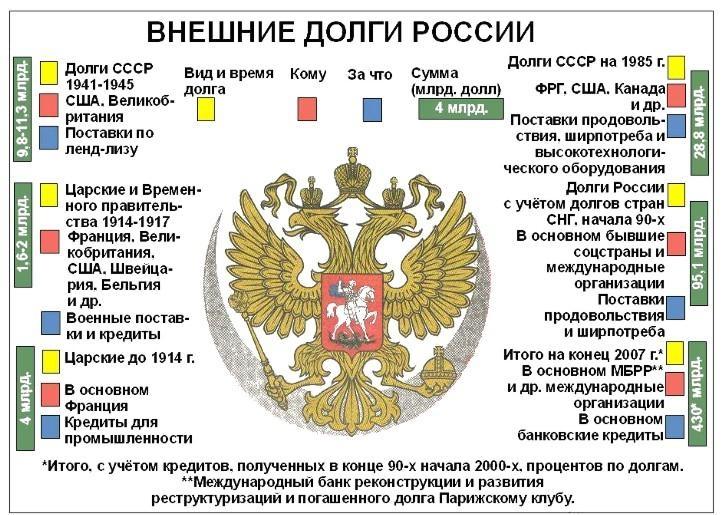 Долг россии перед сша forexlines_7
