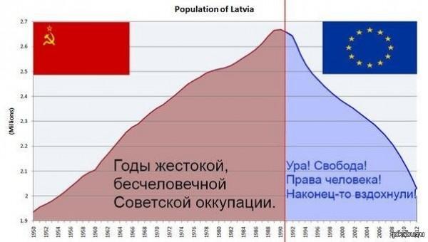 "Картинки по запросу Конец европроекта ""Прибалтика"""