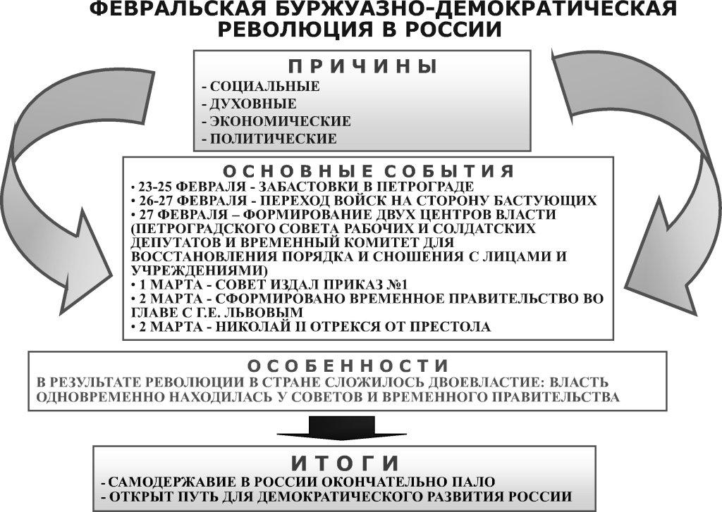Причины, течение и следствия февральской буржуазно-демократической революции в России