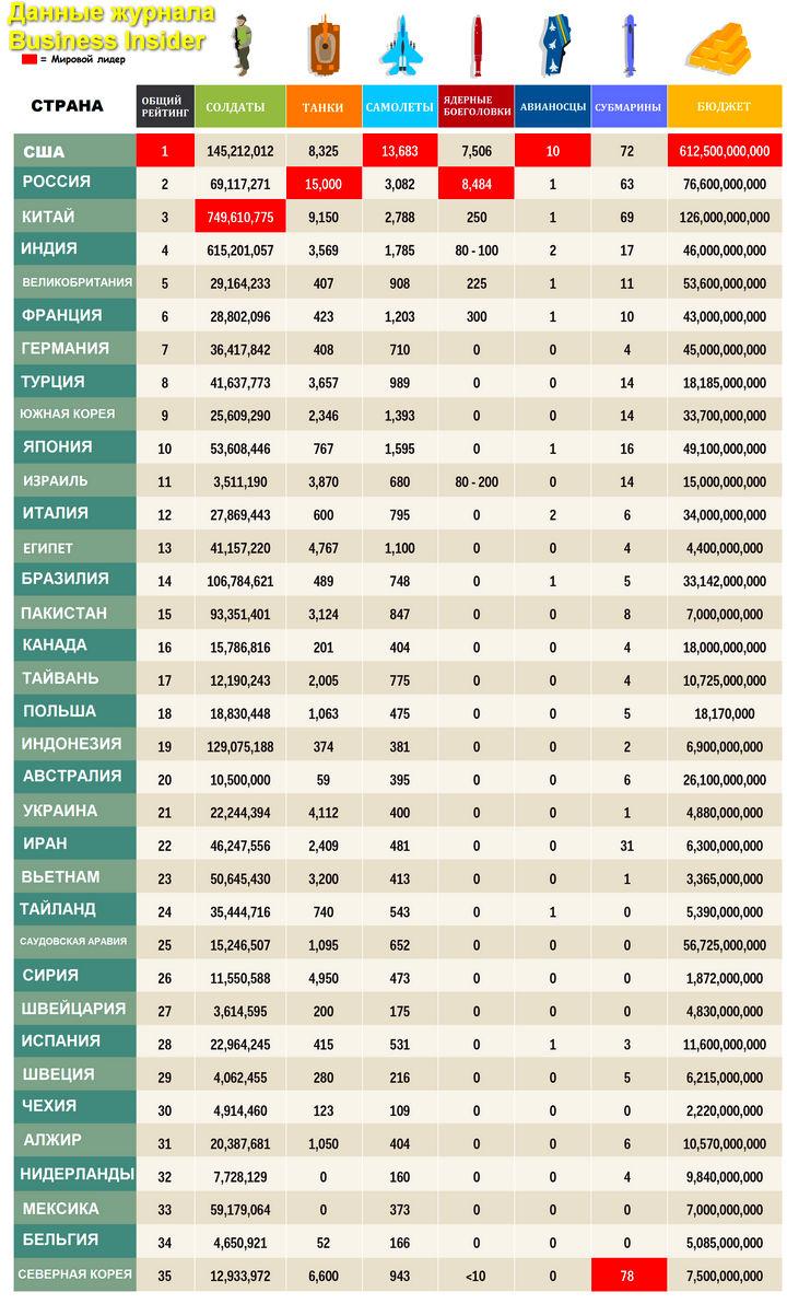 Статистика по основным армиям мира в иконографике.