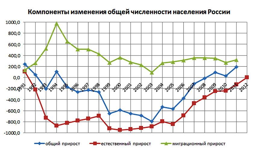 уровень экономики россии на сегодняшний день: