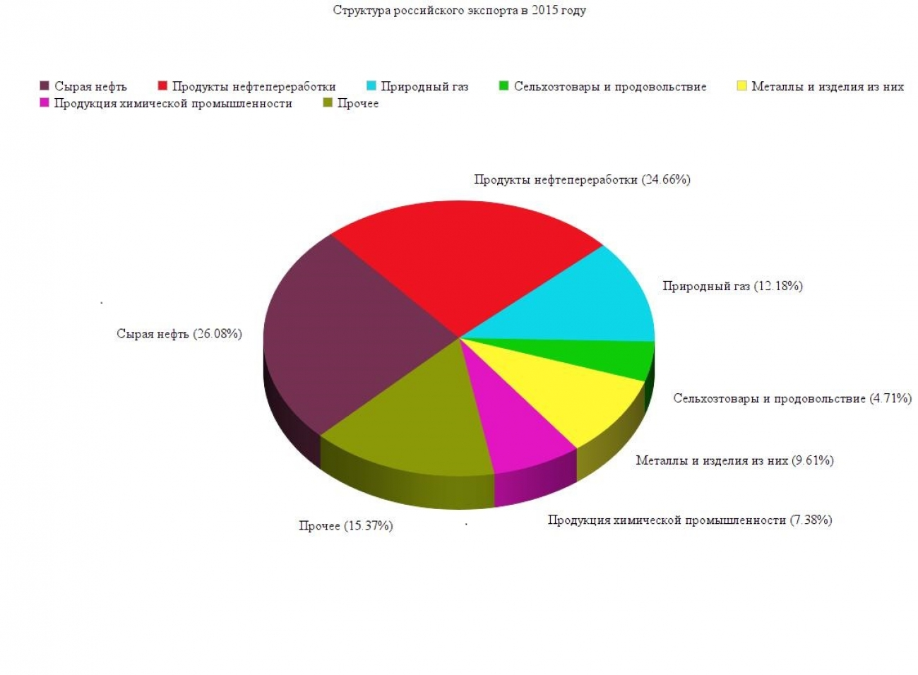 занятые в промышленности в процентах