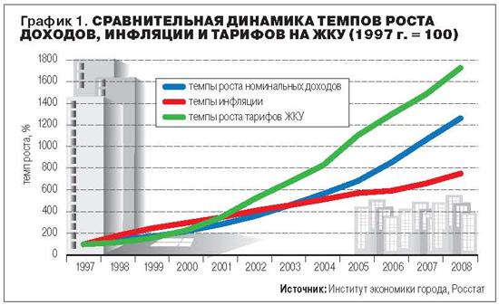 качестве базового тенденция роста цен на коммунальные квартиры в спб функциональное