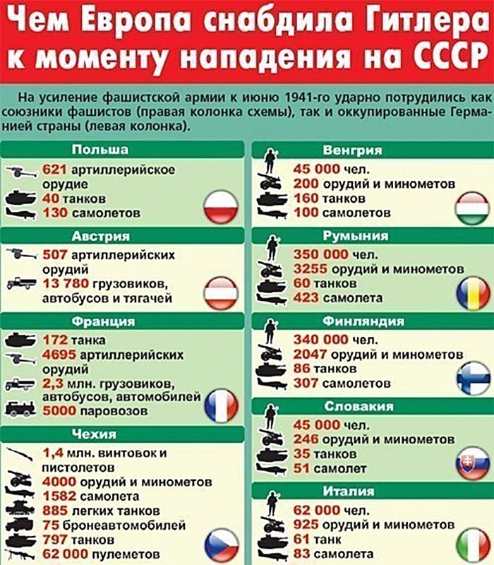 """Картинки по запросу Фашистский """"Новый порядок"""" схема"""
