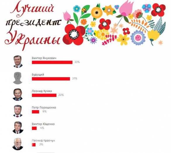 http://cont.ws/uploads/pic/2016/8/Ukraintsyi-nazvali-luchshego-prezidenta-za-vsyu-nezavisimost.jpg
