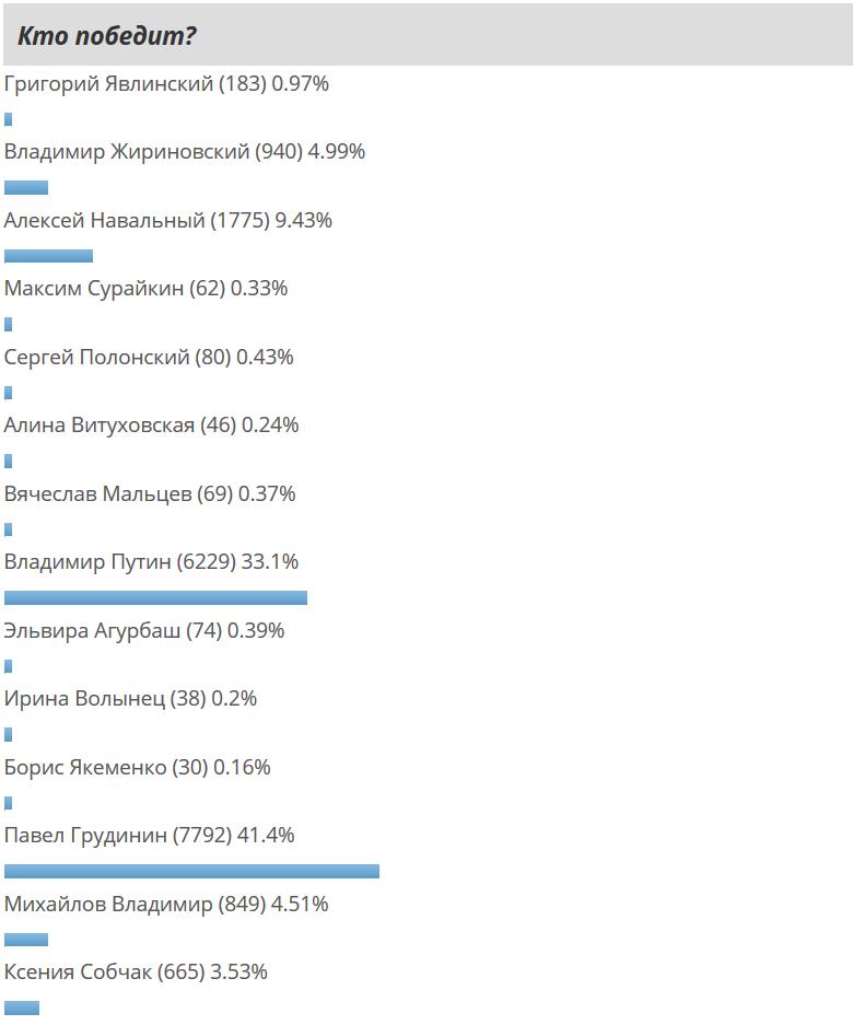 https://cont.ws/uploads/pic/2017/12/Screenshot-2017-12-28%20%D0%A0%D0%B5%D0%B9%D1%82%D0%B8%D0%BD%D0%B3%20%D0%BA%D0%B0%D0%BD%D0%B4%D0%B8%D0%B4%D0%B0%D1%82%D0%BE%D0%B2%20%D0%B2%20%D0%BF%D1%80%D0%B5%D0%B7%D0%B8%D0%B4%D0%B5%D0%BD%D1%82%D1%8B%20%D0%A0%D0%BE%D1%81%D1%81%D0%B8%D0%B8%202018%20%D0%BD%D0%B0%20%D1%81%D0%B5%D0%B3%D0%BE%D0%B4%D0%BD%D1%8F.png