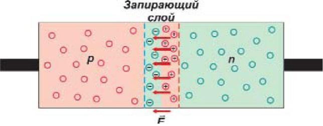Почему p n переход обладает односторонней проводимостью
