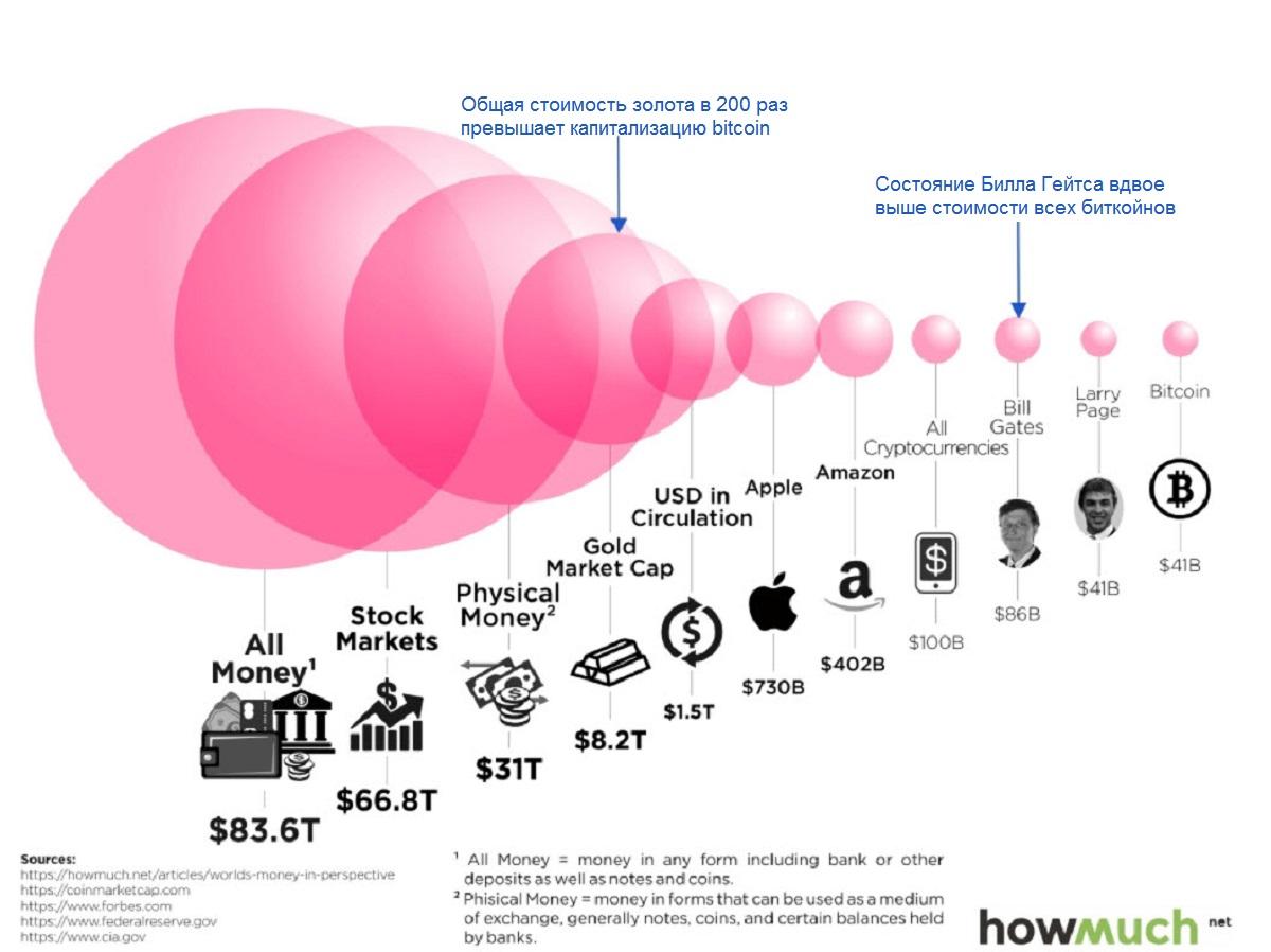 Почему пузырь bitcoin обязательно лопнет. Мнение