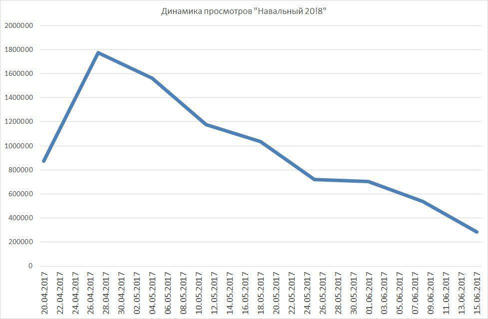 Дизлайки - иллюзия борьбы: Навальный проигрывает битву за умы россиян Отключить рекламу на Конте Алексей Навальный переживает очень непростой период.
