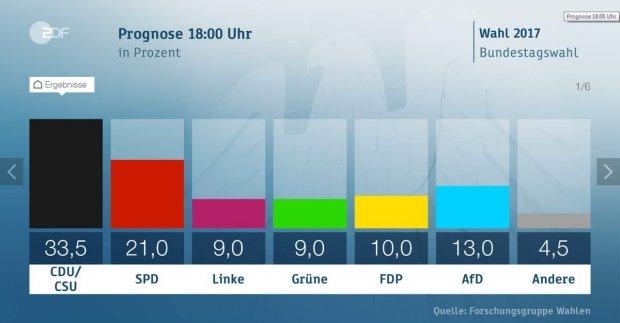Первые результаты выборов в Германии