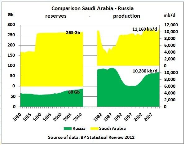 crude oil crisis essay