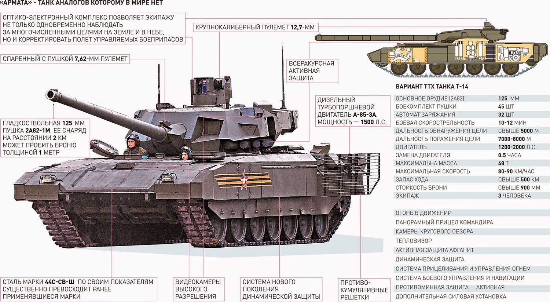 это так, танк армата ттх фото очень хорошо говорит