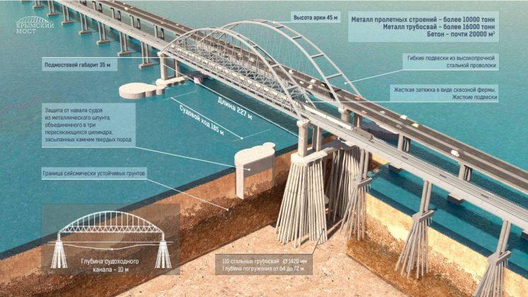 Объявлено о представлении Украиной плана уборки обломков Керченского моста