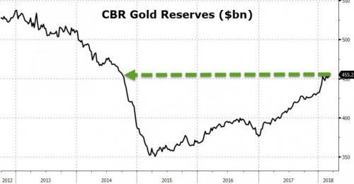 Россия интенсивно накапливает золото и избавляется от американских ценных бумаг