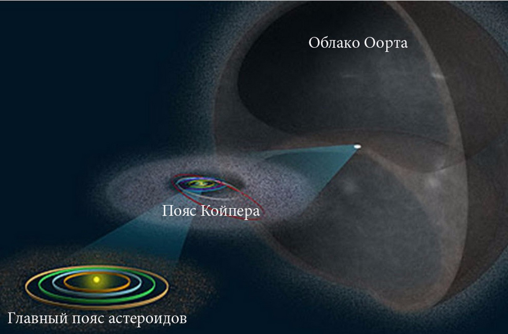 oort cloud location - 800×587