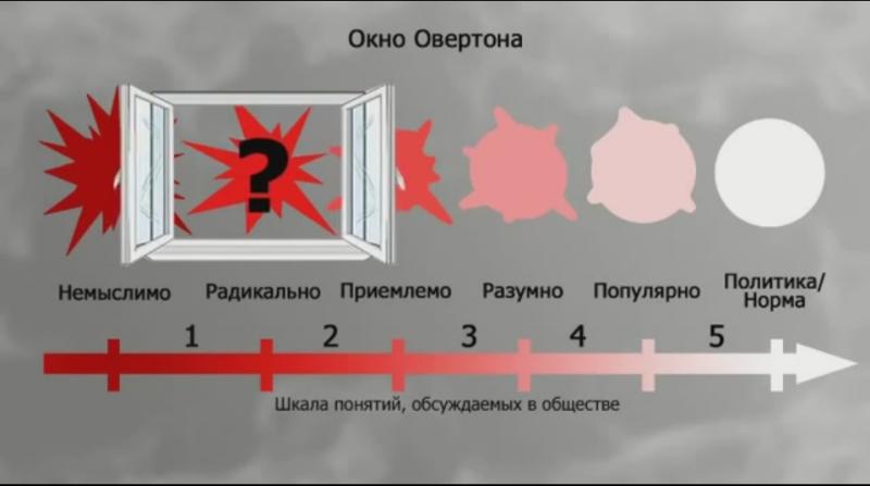 Окна Овертона или операция «Харассмент»