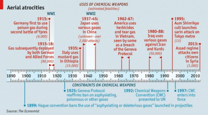 harmful effects of chemical weapon in tamil language Chemical weapon, any of several chemical compounds, usually toxic agents, that are intended to kill, injure, or incapacitate enemy personnelin modern warfare, chemical weapons were first used in world war i (1914–18), during which gas warfare inflicted more than one million of the casualties suffered by combatants in that conflict and killed an estimated 90,000.