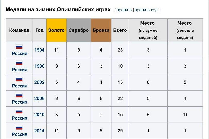 А дальше ничего: Родченкова поймали на лжи