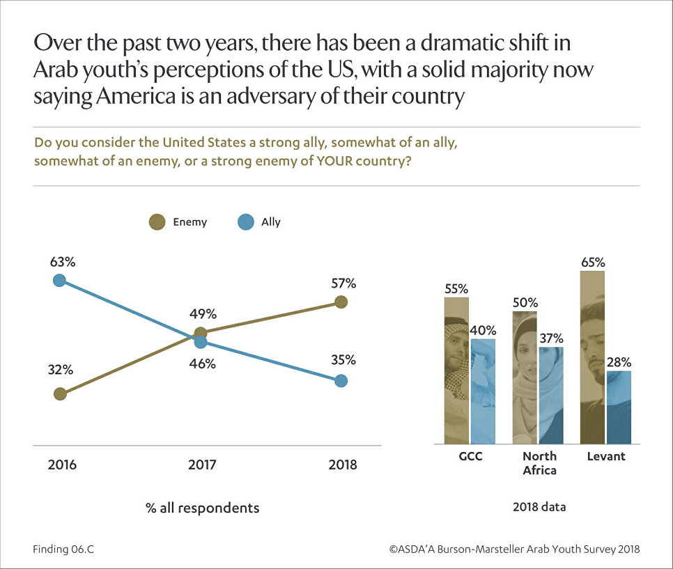 Разочаровались в США. Арабская молодежь стала симпатизировать России