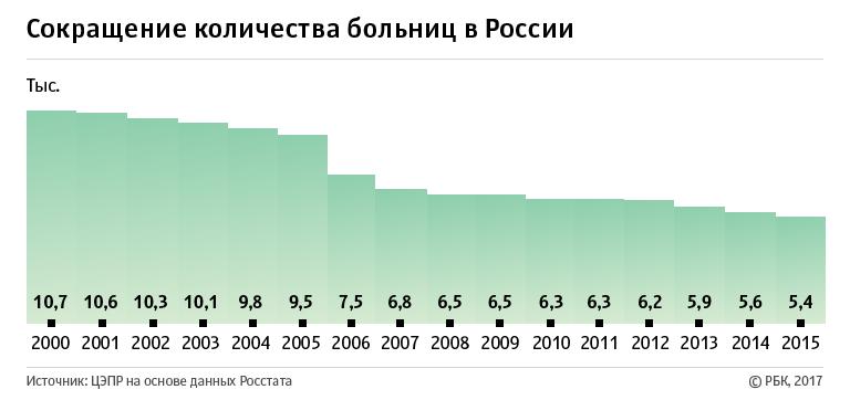 27 лет капитализма в России. Все ли так хорошо?