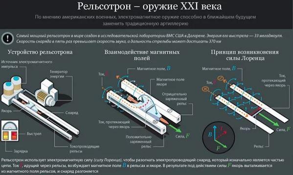 ЭМИ-артиллерия России: поражение спутника за 2 минуты на высоте 400 километров