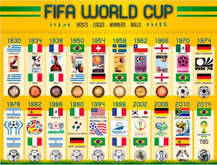 Победители чемпионатов мира по футболу новые фото
