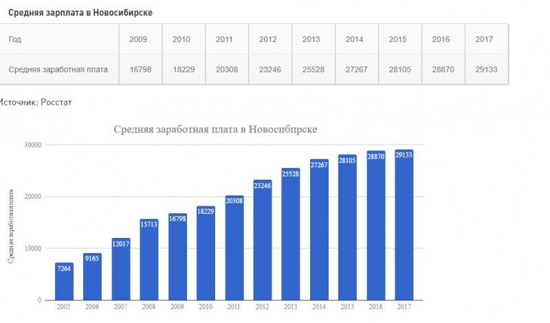 средняя зарплата фотографа в новосибирске расшифровкой