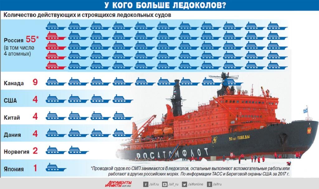 Россия и Китай не оставляют шансов США в Арктике
