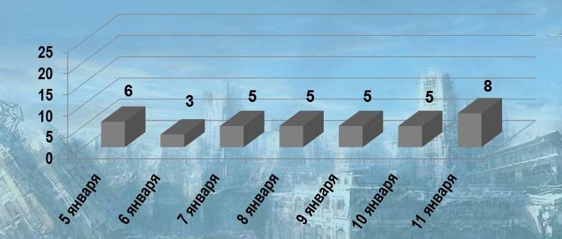 Общее количество обстрелов в ДНР со стороны ВСУ за период 5-11 января - 37 В результате обстрелов получили ранения трое мирных жителей. За этот же период ВСУ обстреляли ЛНР 18 раз. Противником было выпущено более 90 мин и снарядов