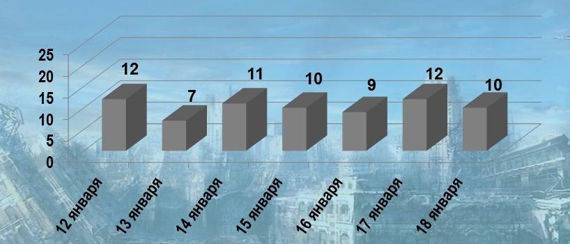 Общее количество обстрелов ДНР со сторона ВСУ за период 12-18 января - 71  Ранено трое военнослужащих армии ДНР.