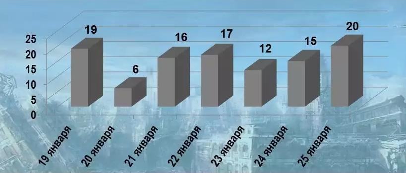 Общее количество обстрелов ДНР со сторона ВСУ за период 19-26 января - 105 Погиб один военнослужащий армии ДНР и ранен так же один.