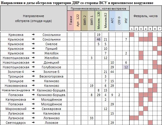 Населённые пункты в таблице ниже идут по дуге с северо-востока к Азовскому морю вдоль линии разграничения