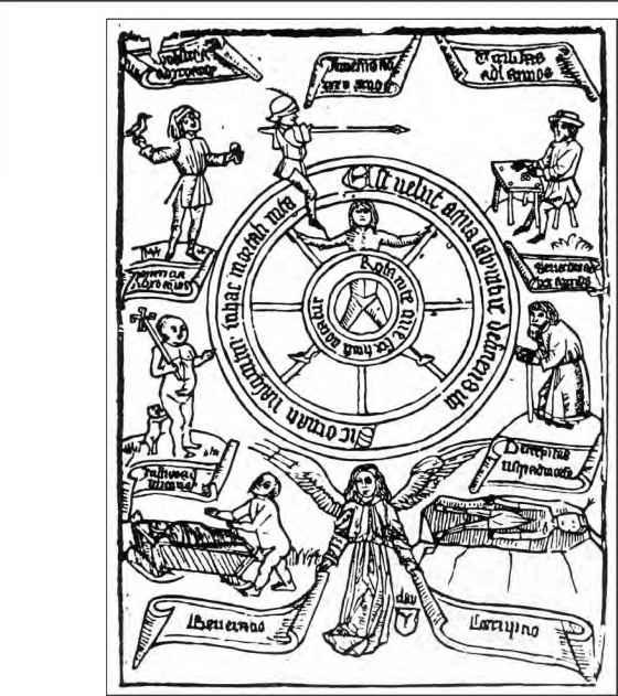 """Страница из Теософского альбома, где В. Шекспир мог почерпнуть концепцию 7 этапов жизни по 7 """"маскам"""" планет для своего творчества"""