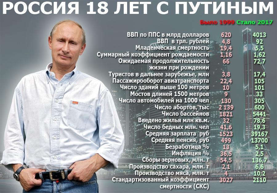 Путин мешает как либеральной, так и левой оппозиции