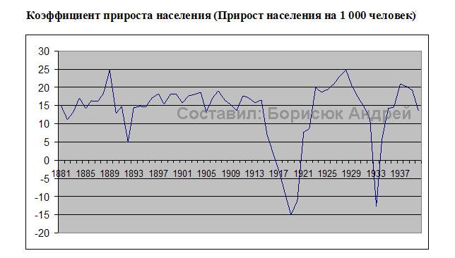 Пики вымирания населения России приходятся на 1917-1920 годы и на 1932-1933 годы.