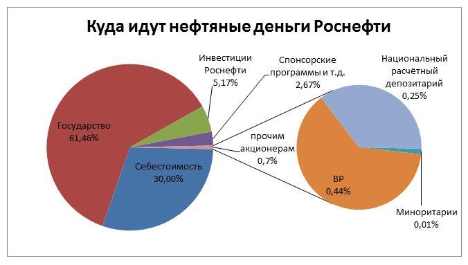 https://cont.ws/uploads/pic/2019/8/%D0%9A%D1%83%D0%B4%D0%B0_%D0%B8%D0%B4%D1%83%D1%82_%D0%BD%D0%B5%D1%84%D1%82%D1%8F%D0%BD%D1%8B%D0%B5_%D0%B4%D0%B5%D0%BD%D1%8C%D0%B3%D0%B8_%D0%A0%D0%BE%D1%81%D0%BD%D0%B5%D1%84%D1%82%D0%B8%20%281%29.JPG
