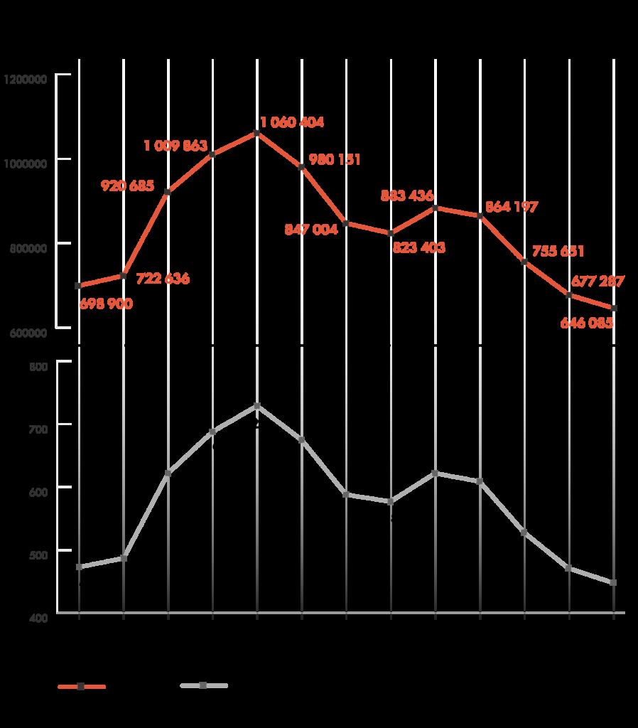 количество заключенных в россии по годам
