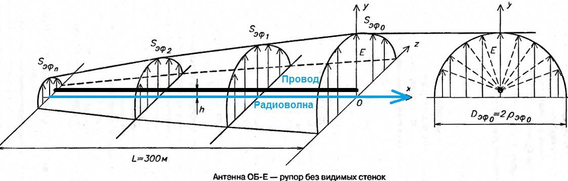 Диаграмма излучения антенны ОБ-Е конструкции К.П.Харченко. Рисунок сделан его рукой.