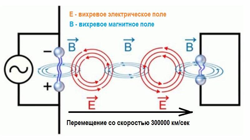 """Условное обозначение электромагнитной индукции между """"вибратором Герца"""" и резонатором."""