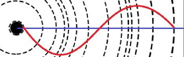 """Красная синусоида изображает волну тока в """"вибраторе Герца""""."""