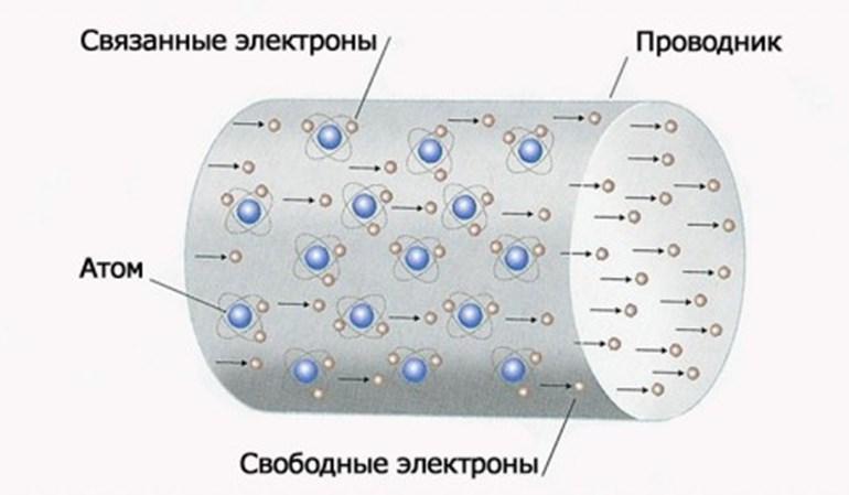 Гальванический ток в металлах.