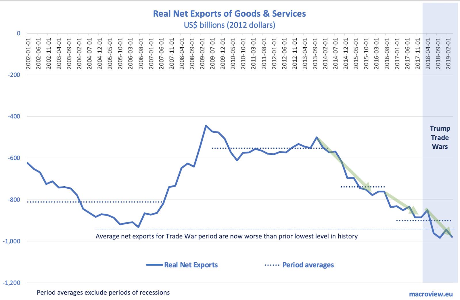 Экономика Путинской России в графиках - 2