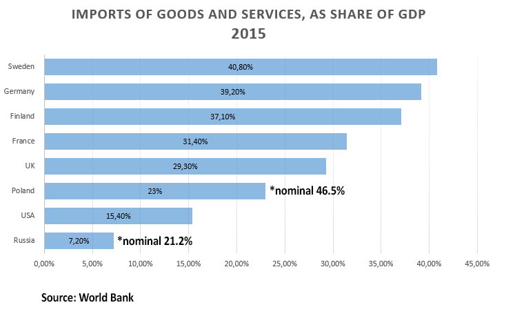 https://cont.ws/uploads/pic/2019/9/Imports-of-goods-and-service-as-share-of-GDP-1.png