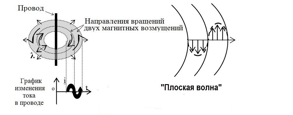 Иллюстрация к словам Д.К.Максвелла.