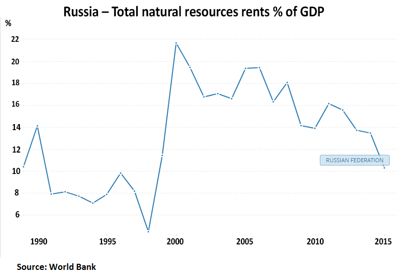 https://cont.ws/uploads/pic/2019/9/russia-total-natural-resources-rents.png